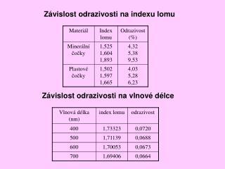 Závislost odrazivosti na indexu lomu
