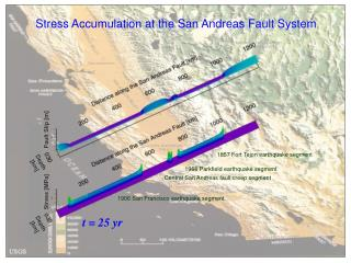 Stress Accumulation at the San Andreas Fault System