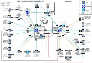 MME & ME NETWORK CONFIGURATION – PTY