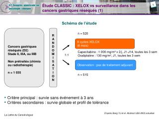 Étude CLASSIC : XELOX vs surveillance dans les cancers gastriques réséqués (1)