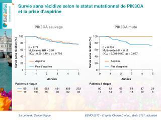 Survie sans récidive selon le statut mutationnel de PIK3CA  et la prise d'aspirine