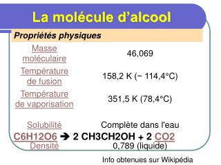 La molécule d'alcool