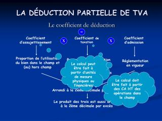 LA D É DUCTION PARTIELLE DE TVA
