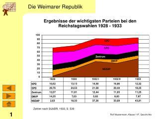 Ergebnisse der wichtigsten Parteien bei den Reichstagswahlen 1928 - 1933