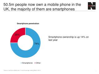 50.5m people now own a mobile phone in the UK, the majority of them are smartphones