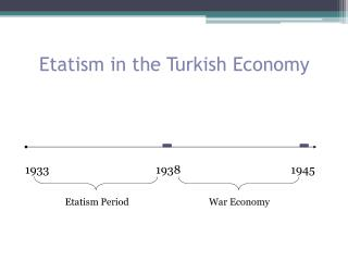 Etatism in the Turkish Economy