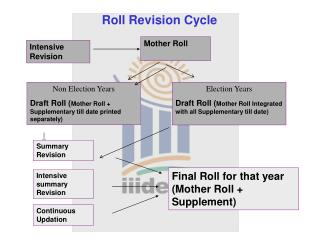 Roll Revision Cycle