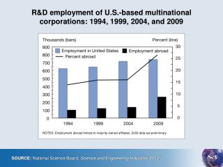 R&D employment of U.S.-based multinational  corporations: 1994, 1999, 2004, and 2009