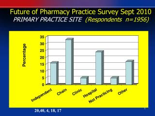 Future of Pharmacy Practice Survey Sept 2010 PRIMARY PRACTICE SITE   (Respondents  n=1956)