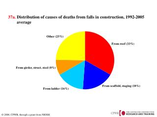 37a.  Distribution of causes of deaths from falls in construction, 1992-2005         average