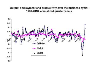 Output, employment and productivity over the business cycle: 1988-2010, annualized quarterly data