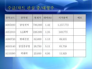 수급 / 차트 관심 중 / 대형주