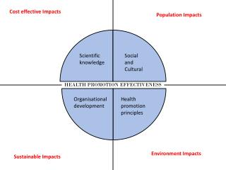 HEALTH PROMOTION EFFECTIVENESS