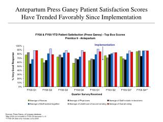 Antepartum Press Ganey Patient Satisfaction Scores Have Trended Favorably Since Implementation