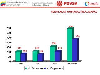 ASISTENCIA JORNADAS REALIZADAS