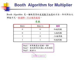 Booth  Algorithm for Multiplier