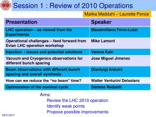 Session 1 : Review of 2010 Operations