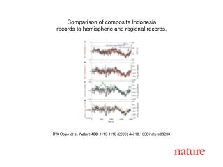DW Oppo  et al. Nature 460 ,  1113 - 1116  (2009) doi:10.1038/nature08 233