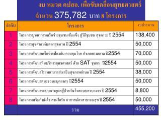 งบ หมวด คปสอ. เพื่อขับเคลื่อนยุทธศาสตร์                จำนวน  375,782  บาท 8  โครงการ