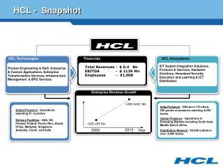 HCL -  Snapshot