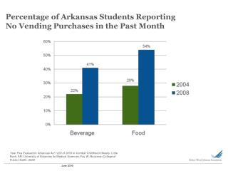 Percentage of Arkansas Students Reporting No Vending Purchases in the Past Month