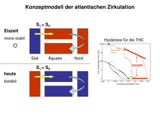 Eiszeit mono-stabil