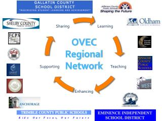 OVEC Regional Network