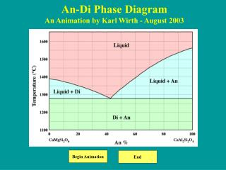 An-Di Phase Diagram An Animation by Karl Wirth - August 2003