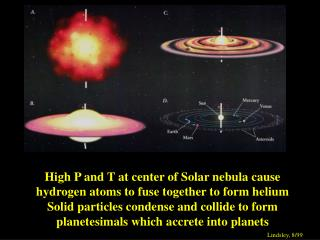 High P and T at center of Solar nebula cause hydrogen atoms to fuse together to form helium Solid particles condense and