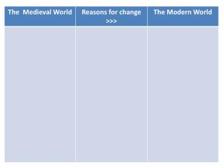 We've thought about what we mean by the 'modern world'. What doe we mean by  'revolution'?