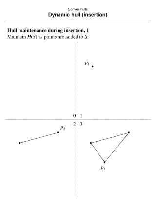 Convex hulls Dynamic hull (insertion)