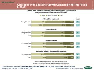 Categories Of IT Spending Growth Compared With This Period In 2002