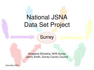 National JSNA  Data Set Project