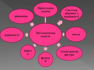 Етапи розв'язання прикладної задачі