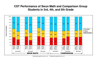 CST Performance of Swun Math and Comparison Group Students in 3rd, 4th, and 5th Grade