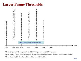 Larger Frame Thresholds