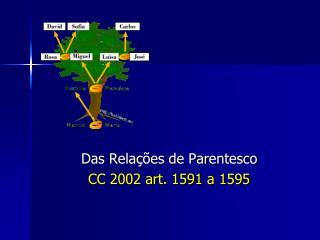 Das Relações de Parentesco CC 2002 art. 1591 a 1595