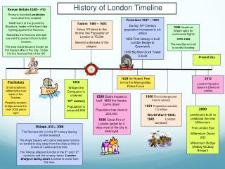 History of London Timeline