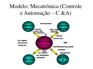 Modelo: Mecatrônica (Controle e Automação – C &A)
