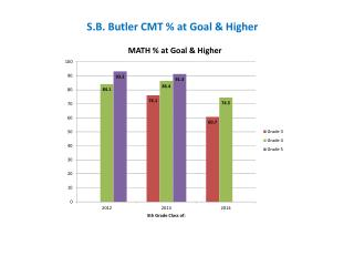 S.B. Butler CMT % at Goal & Higher