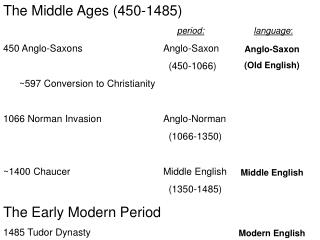 The Middle Ages (450-1485) 450 Anglo-Saxons			Anglo-Saxon		 					  (450-1066)