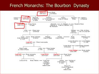 French Monarchs: The Bourbon  Dynasty