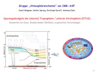 "Gruppe ""Atmosphärenchemie"" am IMK-ASF"