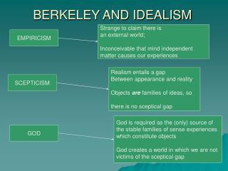BERKELEY AND IDEALISM