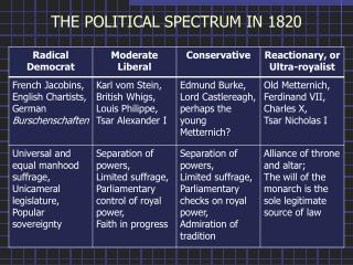 THE POLITICAL SPECTRUM IN 1820