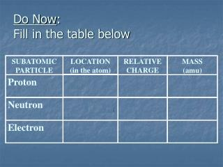 Do Now :   Fill in the table below