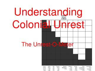 Understanding Colonial Unrest