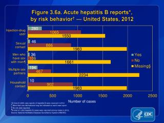 Figure 3.6a. Acute hepatitis B reports*,  by risk behavior †  — United States, 2012
