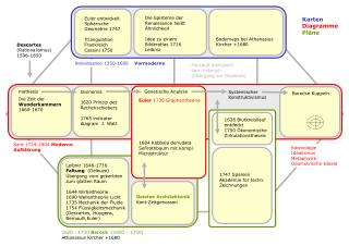 S Entwicklungsbänder  N003 N120  Entwicklungslinie  N007 Baumdiagramme Kategorienbäume N125/4 N038