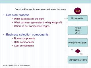 Decision process What business do we want What business generates the highest profit Where is our competitive edges  Bus